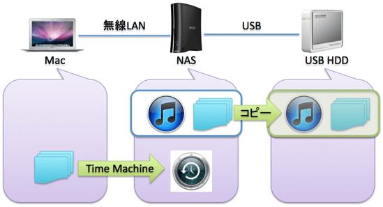 NAS(リンクステーション)で構築したバックアップ環境