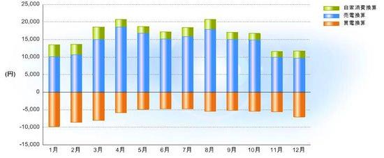 太陽光発電2011年の実績(電気料金換算)
