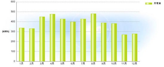 太陽光発電2011年の発電量実績
