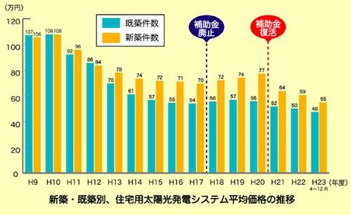 住宅用太陽光発電の価格(kWあたり)