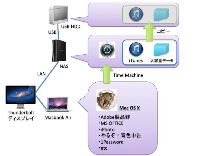 Macbook Airを中心としたPC構成